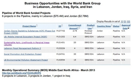 world bank syria