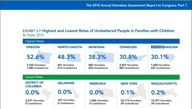 sc homeless rate 1
