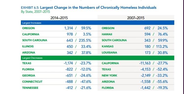 sc homeless rate 3
