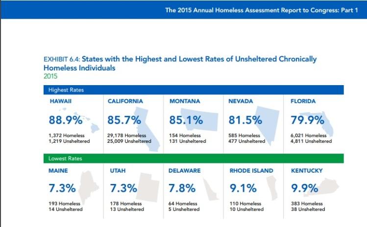 sc homeless rate 4
