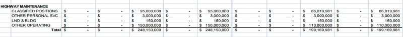 scdot2011-2012 budget