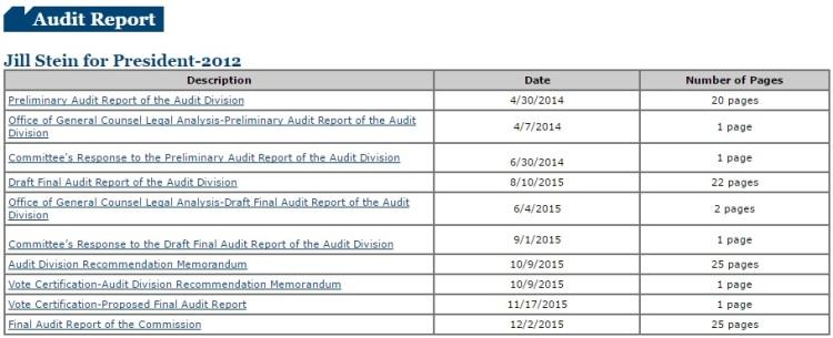 Jill stein audit